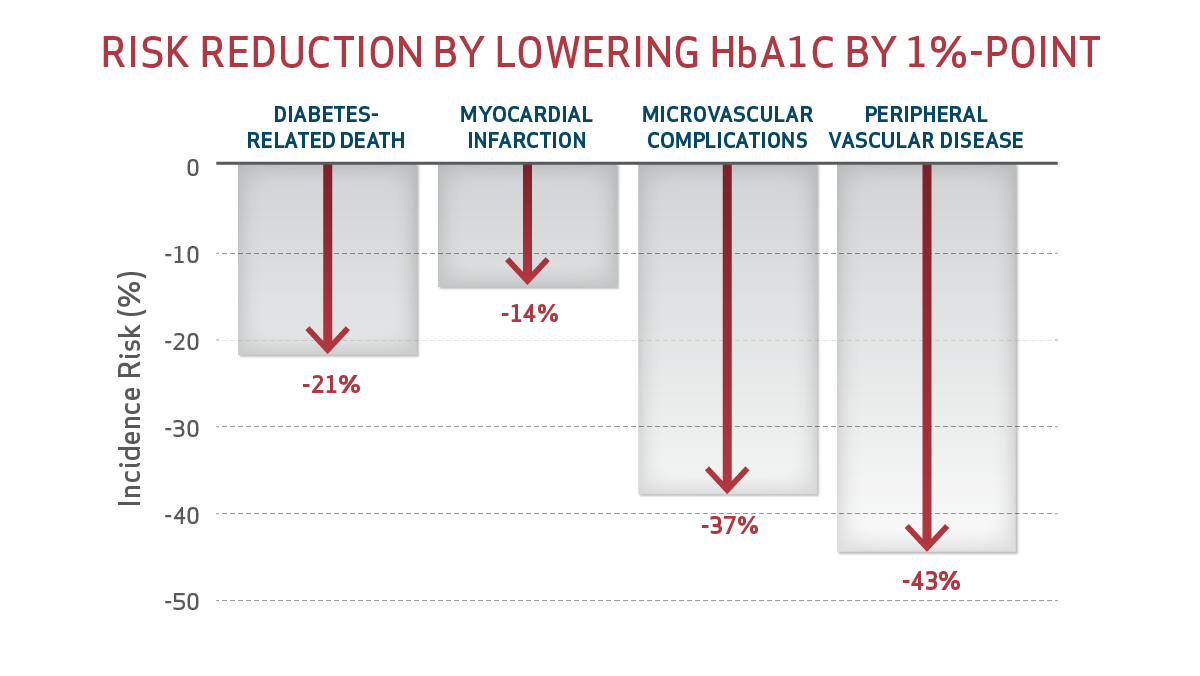 Risk reduction by lowering HbA1C by one percentage point