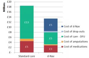 3 Year Cost Comparison