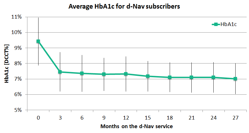 Average HbA1c for d-Nav service subscribers