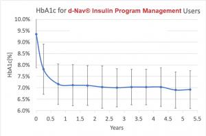 HbA1c for d-Nav Insulin Program Management Users